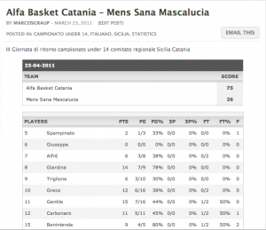 O primeiro post no LetsBasket.com