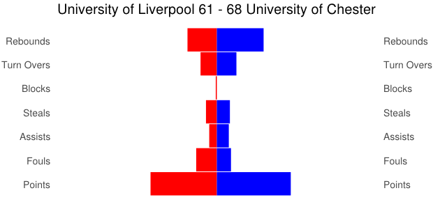 University of Liverpool - University of Chester